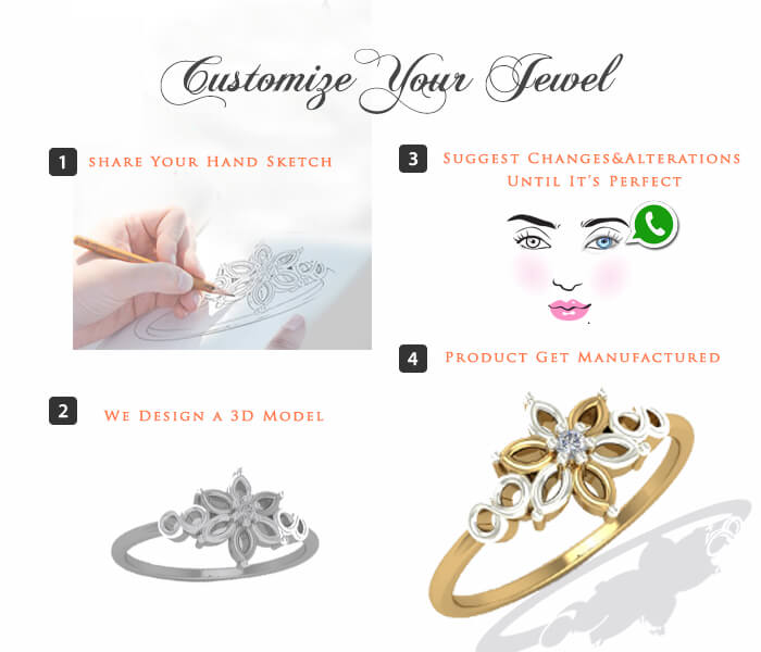 augrav-customize-steps