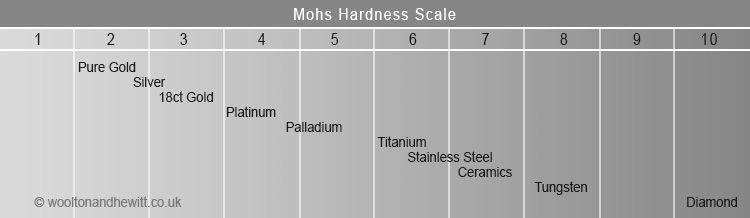 mohs-hardness-scale-precious-metals-gold-palladium-platinum-wedding-rings